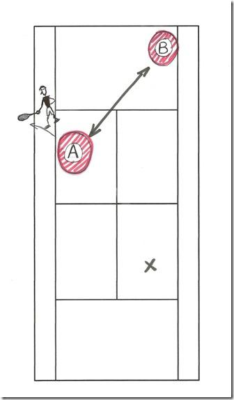distance maximum pour l adversaire