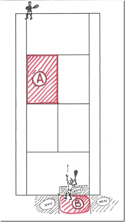 le carré de service et la position du serveur