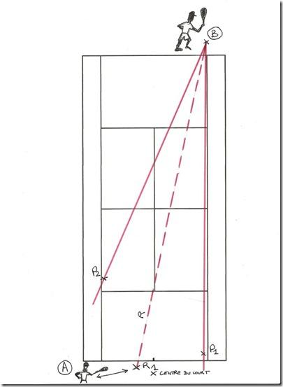 replacement schéma 1