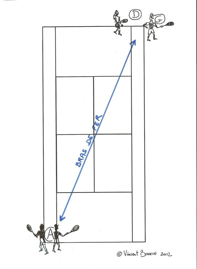 diagonale du bras de fer