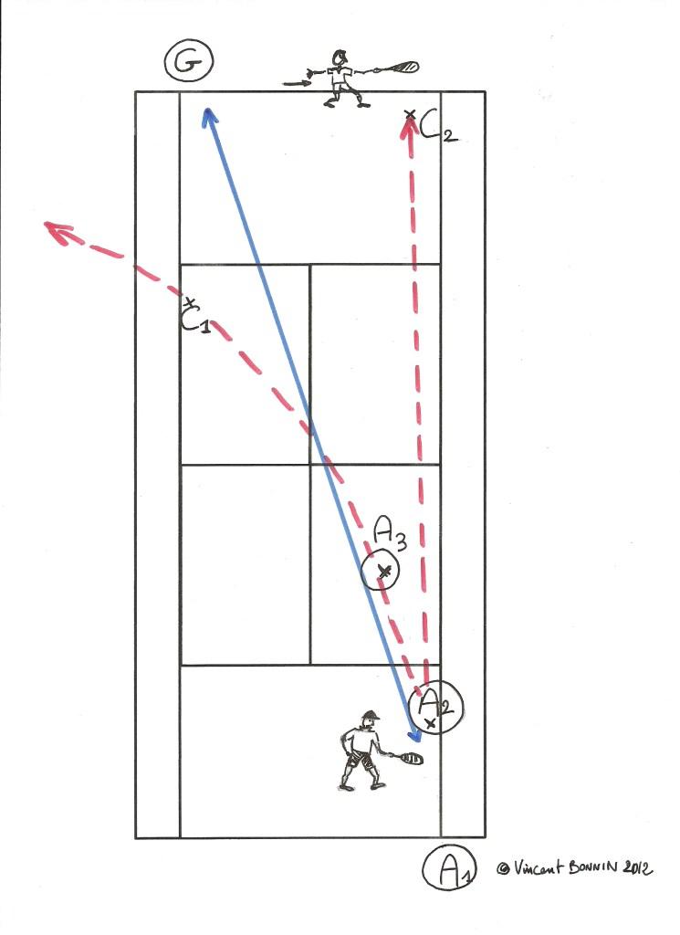 la bonne diagonale du droitier
