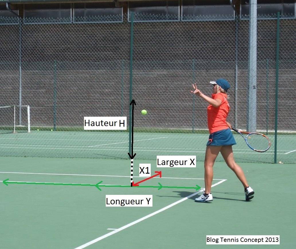 Tennis tridimensionel
