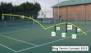 hauteur du rebond au tennis