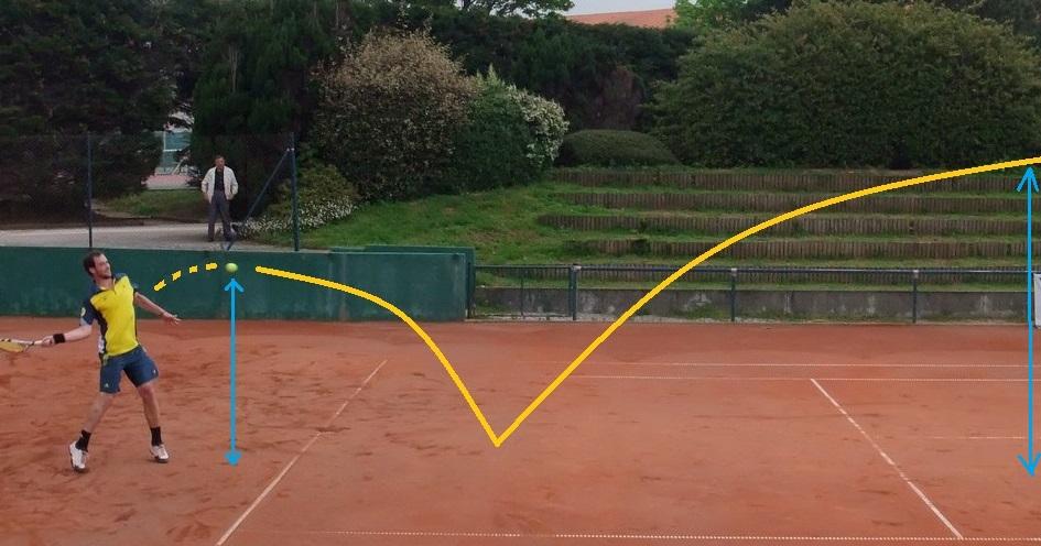 Coup droit tennis cas 3