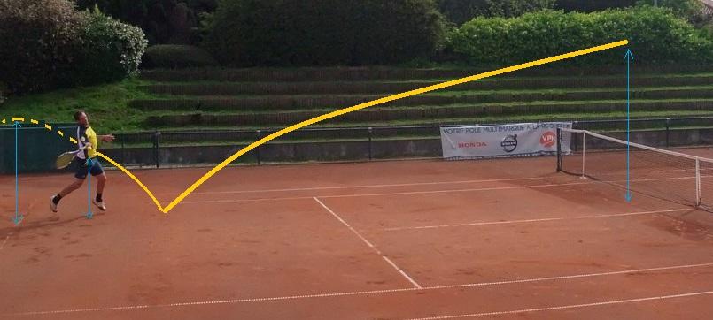 Coup droit tennis cas 4